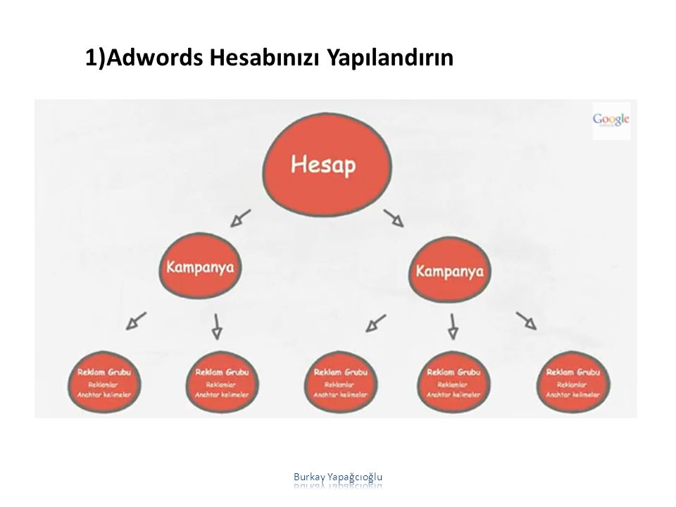 1)Adwords Hesabınızı Yapılandırın