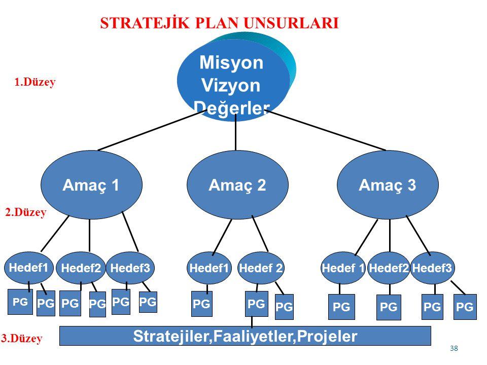 STRATEJİK PLAN UNSURLARI Stratejiler,Faaliyetler,Projeler
