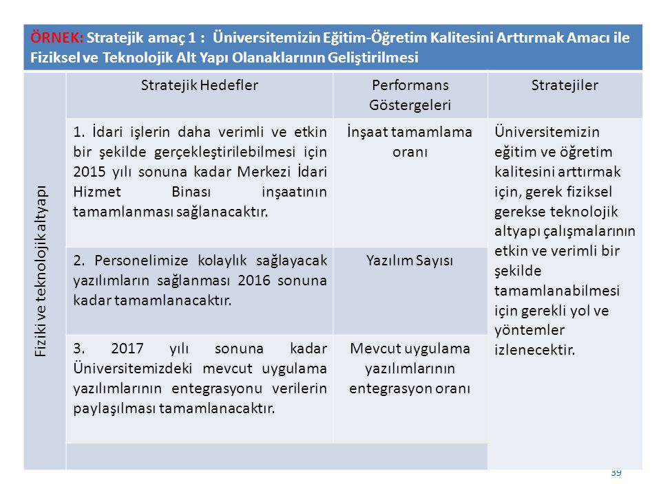 Fiziki ve teknolojik altyapı Stratejik Hedefler