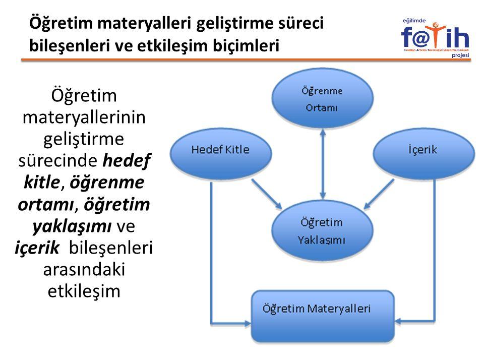 Öğretim materyalleri geliştirme süreci bileşenleri ve etkileşim biçimleri