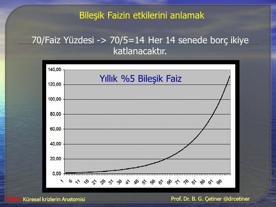 70/Faiz Yüzdesi -> 70/5=14 Her 14 senede borç ikiye katlanacaktır.
