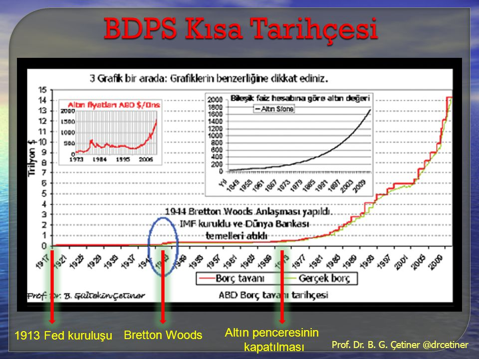 BDPS Kısa Tarihçesi Altın penceresinin 1913 Fed kuruluşu Bretton Woods