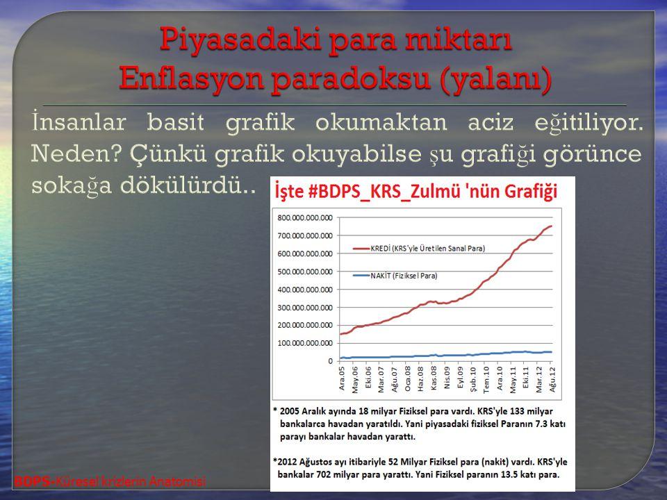 Piyasadaki para miktarı Enflasyon paradoksu (yalanı)