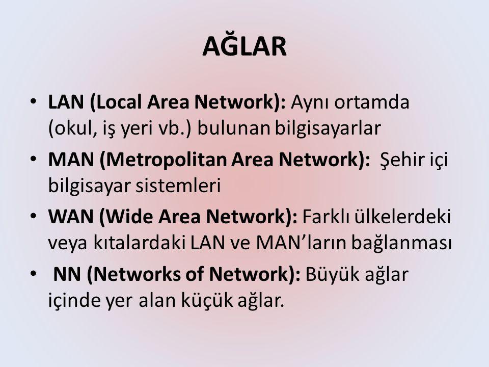 AĞLAR LAN (Local Area Network): Aynı ortamda (okul, iş yeri vb.) bulunan bilgisayarlar.
