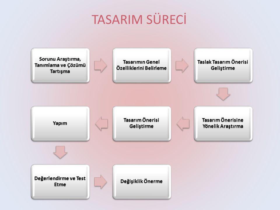 TASARIM SÜRECİ Sorunu Araştırma, Tanımlama ve Çözümü Tartışma