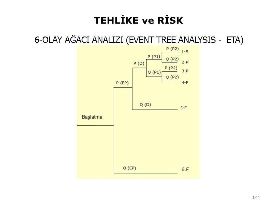 6-OLAY AĞACI ANALIZI (EVENT TREE ANALYSIS - ETA)