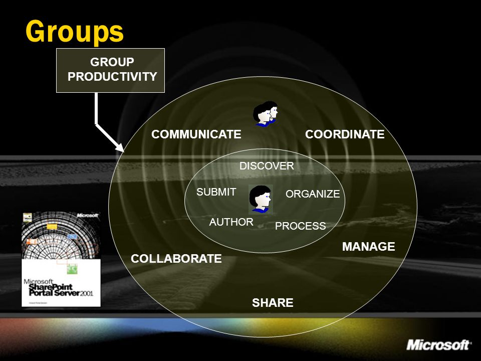 Groups GROUP PRODUCTIVITY COMMUNICATE COORDINATE MANAGE COLLABORATE