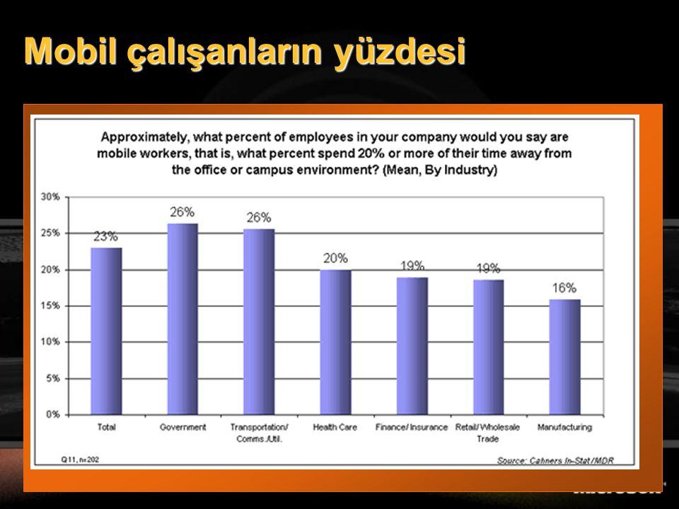 Mobil çalışanların yüzdesi