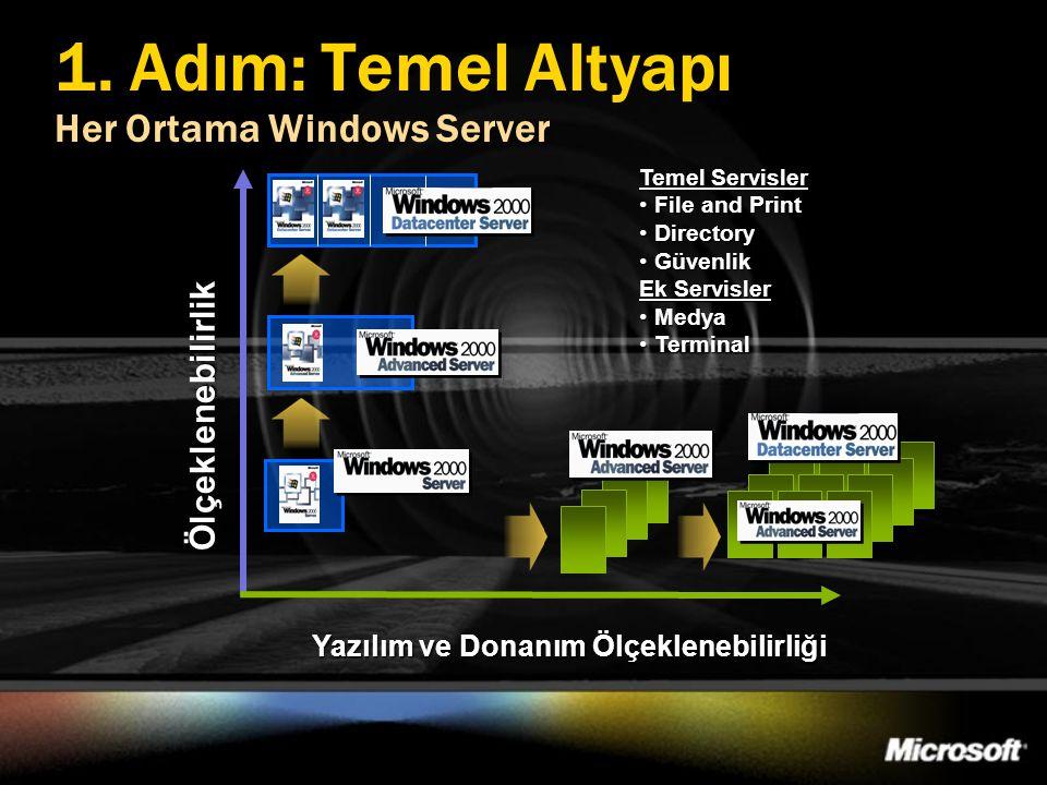 1. Adım: Temel Altyapı Her Ortama Windows Server