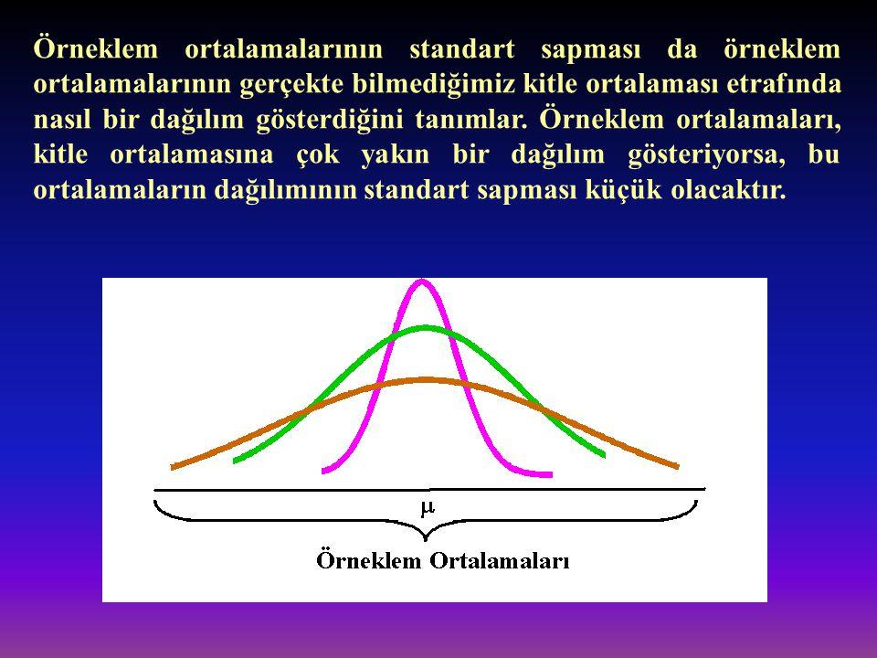 Örneklem ortalamalarının standart sapması da örneklem ortalamalarının gerçekte bilmediğimiz kitle ortalaması etrafında nasıl bir dağılım gösterdiğini tanımlar.