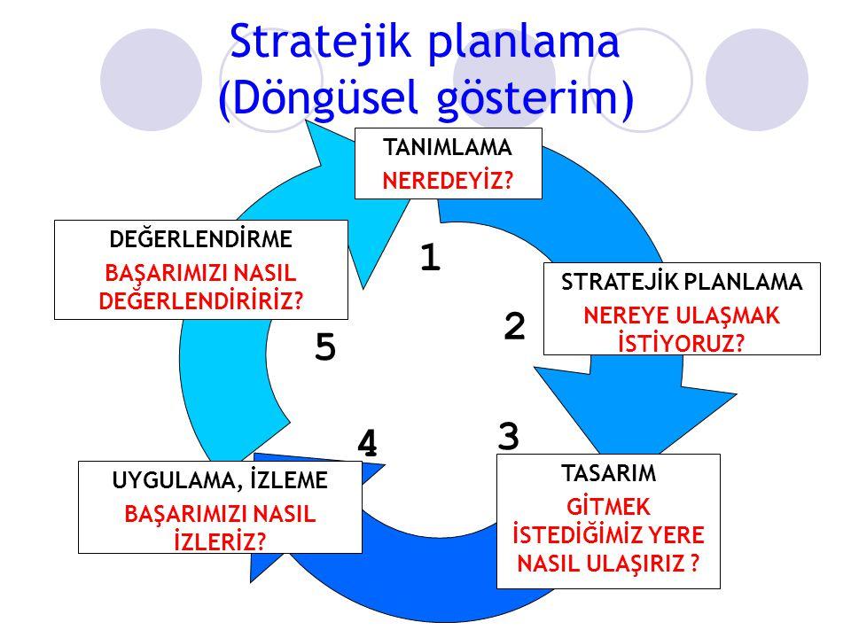 Stratejik planlama (Döngüsel gösterim) 1 2 5 3 4 TANIMLAMA NEREDEYİZ