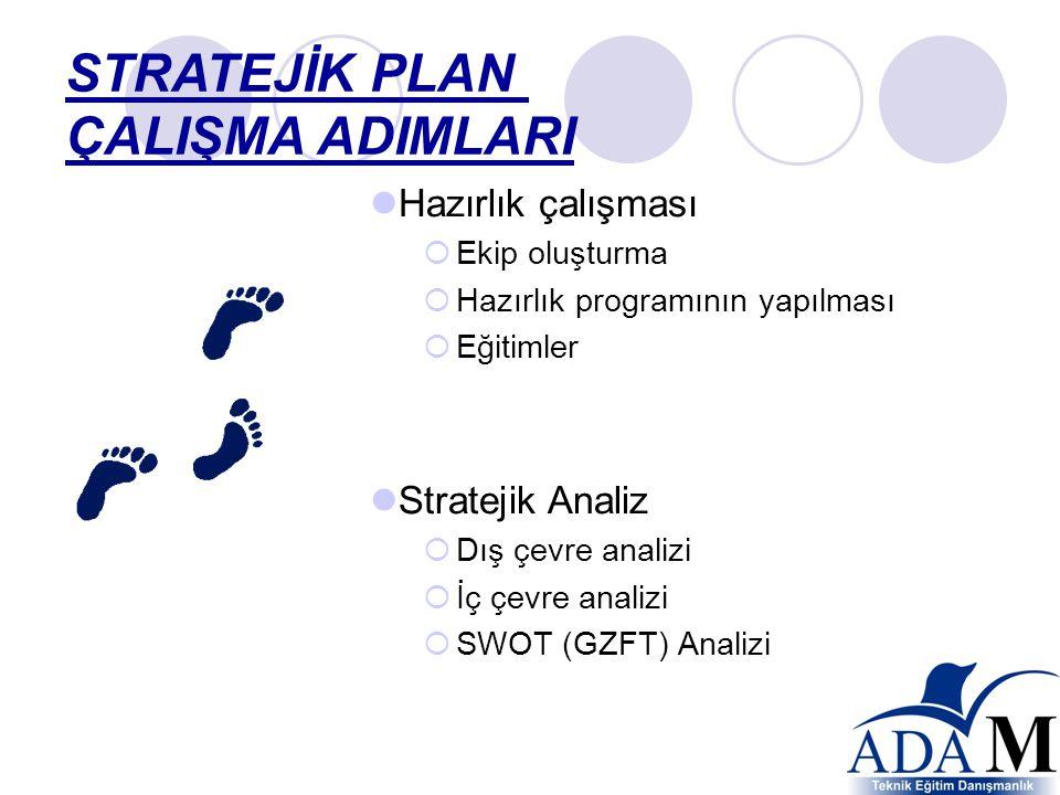 STRATEJİK PLAN ÇALIŞMA ADIMLARI Hazırlık çalışması Stratejik Analiz