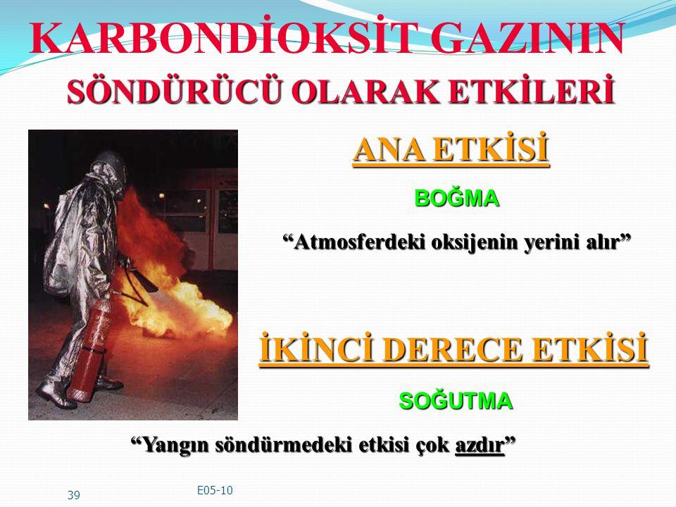KARBONDİOKSİT GAZININ
