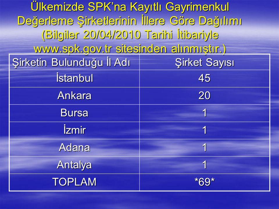 Ülkemizde SPK'na Kayıtlı Gayrimenkul Değerleme Şirketlerinin İllere Göre Dağılımı (Bilgiler 20/04/2010 Tarihi İtibariyle www.spk.gov.tr sitesinden alınmıştır.)