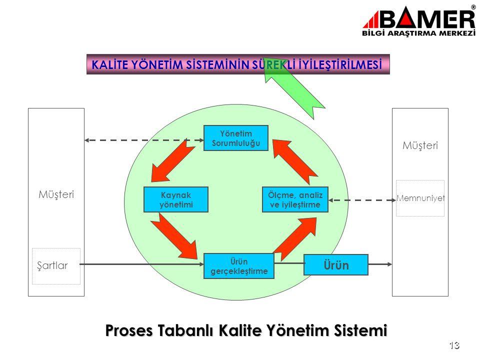 Proses Tabanlı Kalite Yönetim Sistemi