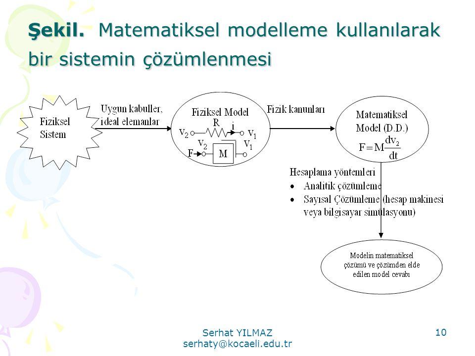 Şekil. Matematiksel modelleme kullanılarak bir sistemin çözümlenmesi