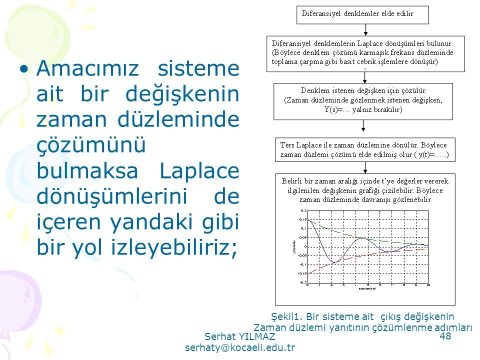 Amacımız sisteme ait bir değişkenin zaman düzleminde çözümünü bulmaksa Laplace dönüşümlerini de içeren yandaki gibi bir yol izleyebiliriz;