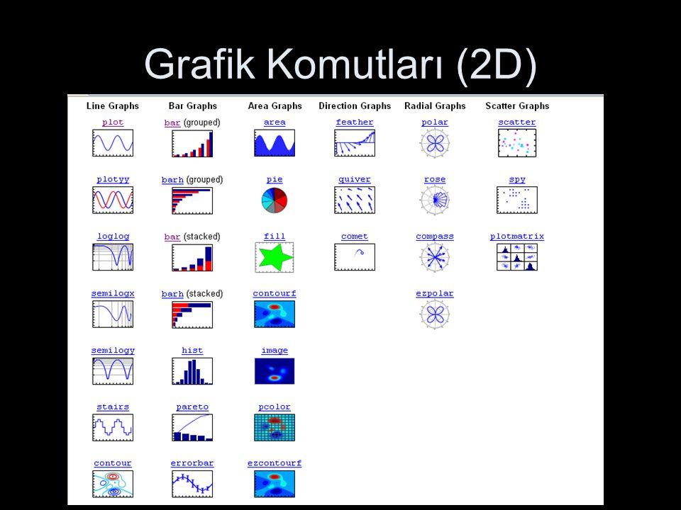 Grafik Komutları (2D)