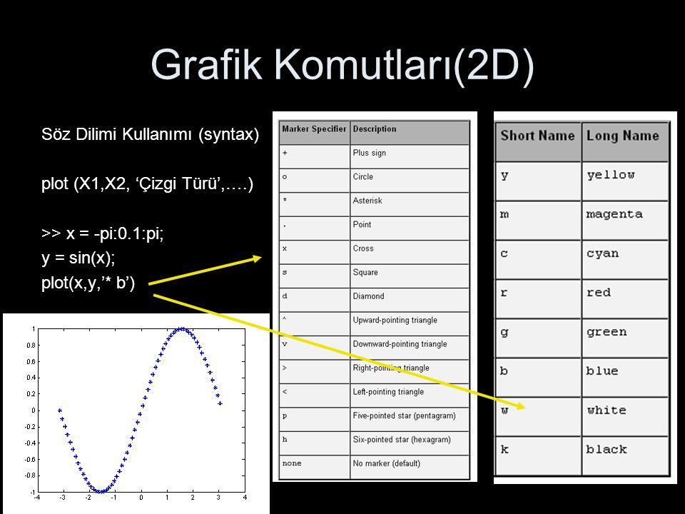 Grafik Komutları(2D) Söz Dilimi Kullanımı (syntax)