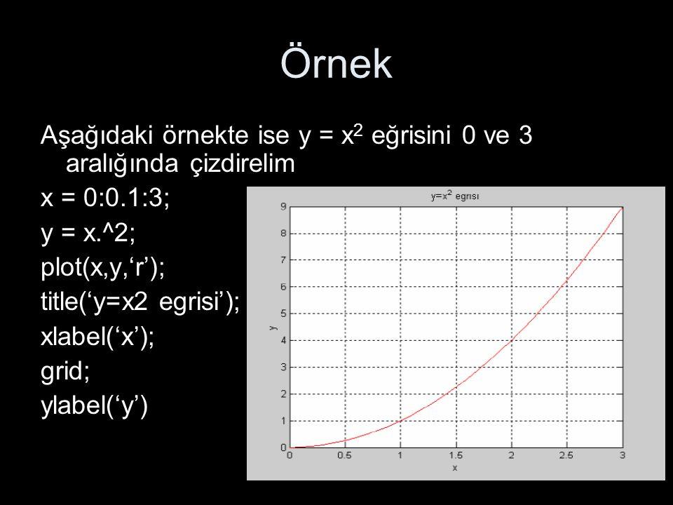 Örnek Aşağıdaki örnekte ise y = x2 eğrisini 0 ve 3 aralığında çizdirelim. x = 0:0.1:3; y = x.^2; plot(x,y,'r');