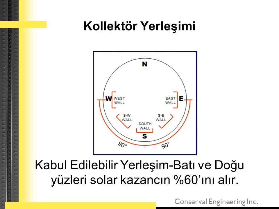Kollektör Yerleşimi Kabul Edilebilir Yerleşim-Batı ve Doğu yüzleri solar kazancın %60'ını alır.