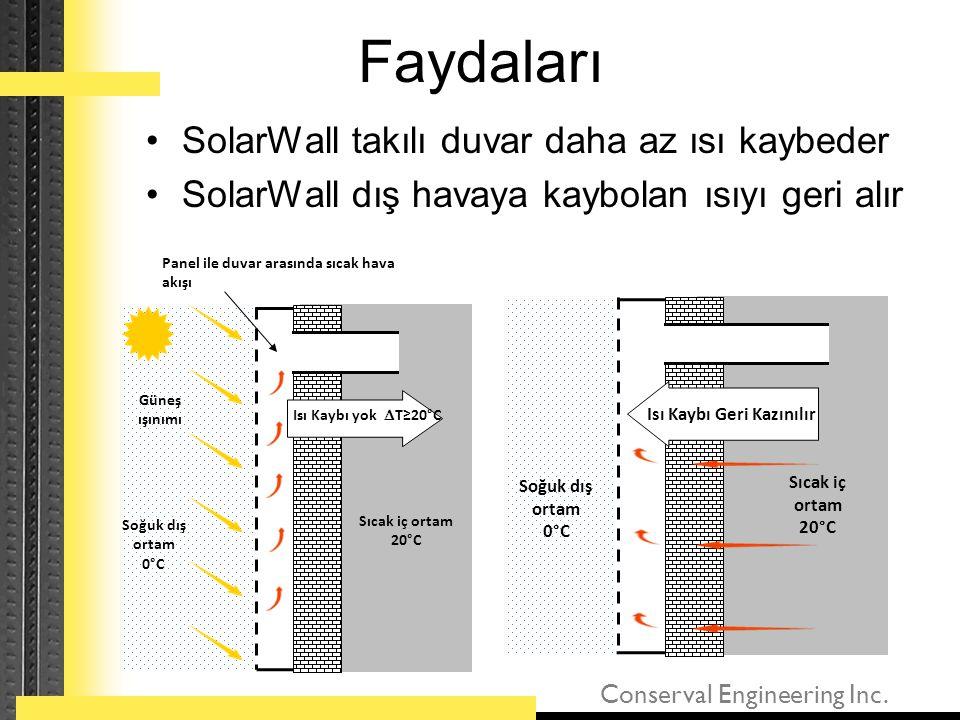 Faydaları SolarWall takılı duvar daha az ısı kaybeder