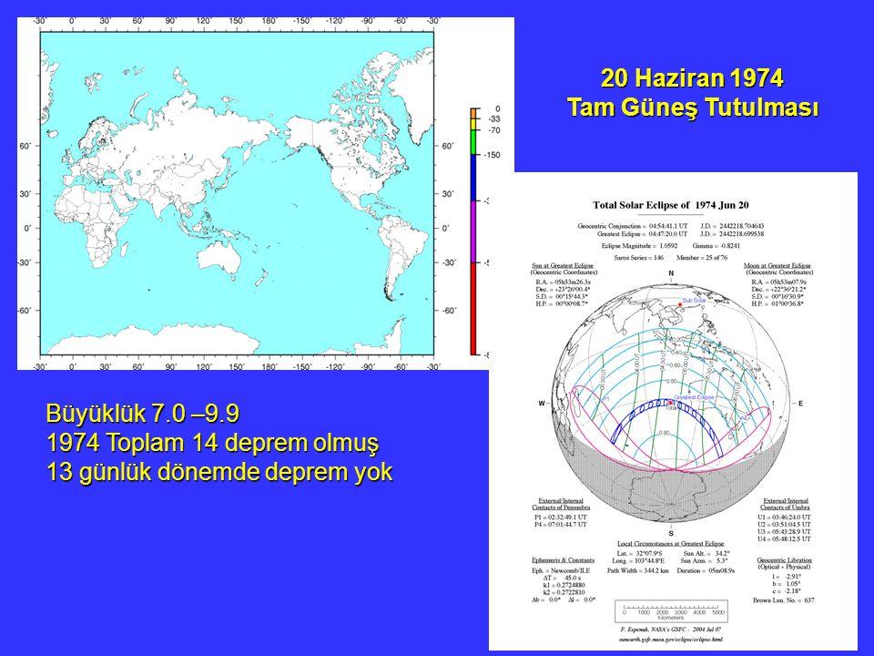 20 Haziran 1974 Tam Güneş Tutulması. Büyüklük 7.0 –9.9.