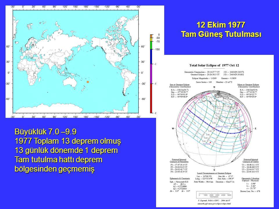 12 Ekim 1977 Tam Güneş Tutulması. Büyüklük 7.0 –9.9. 1977 Toplam 13 deprem olmuş. 13 günlük dönemde 1 deprem.