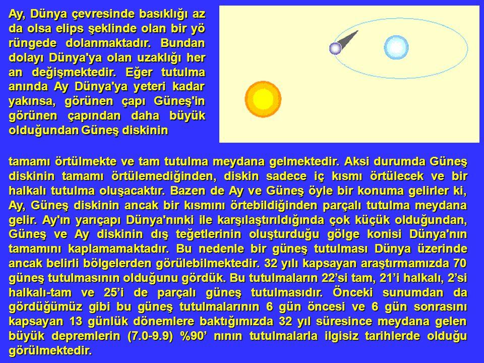 Ay, Dünya çevresinde basıklığı az da olsa elips şeklinde olan bir yö rüngede dolanmaktadır. Bundan dolayı Dünya ya olan uzaklığı her an değişmektedir. Eğer tutulma anında Ay Dünya ya yeteri kadar yakınsa, görünen çapı Güneş in görünen çapından daha büyük olduğundan Güneş diskinin