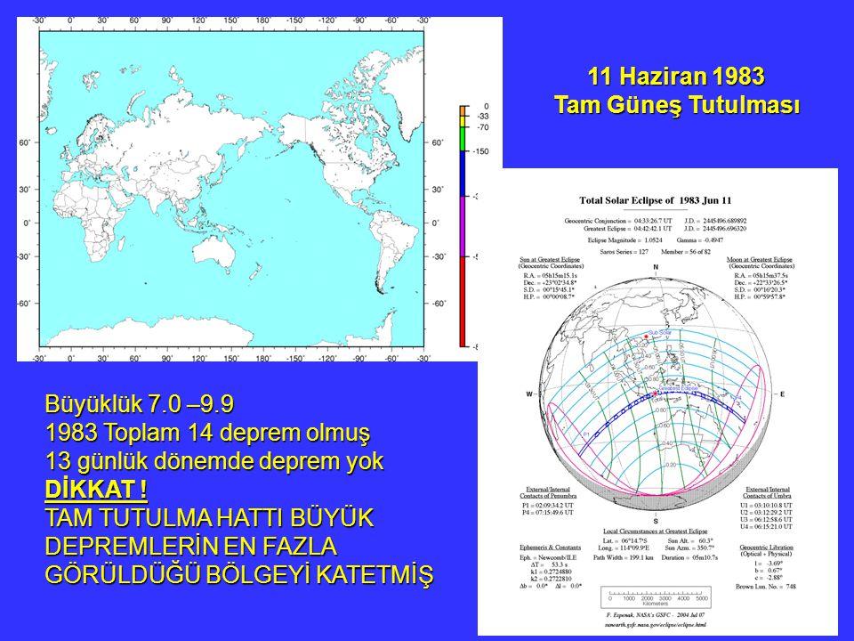 11 Haziran 1983 Tam Güneş Tutulması. Büyüklük 7.0 –9.9. 1983 Toplam 14 deprem olmuş. 13 günlük dönemde deprem yok.