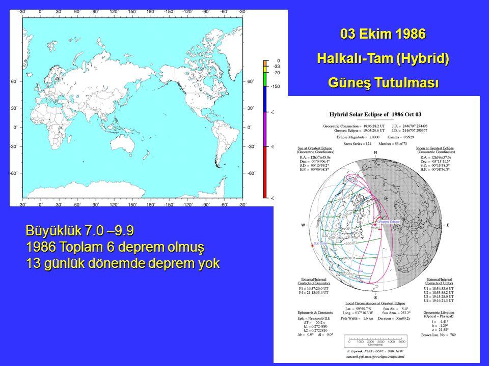 03 Ekim 1986 Halkalı-Tam (Hybrid) Güneş Tutulması. Büyüklük 7.0 –9.9. 1986 Toplam 6 deprem olmuş.