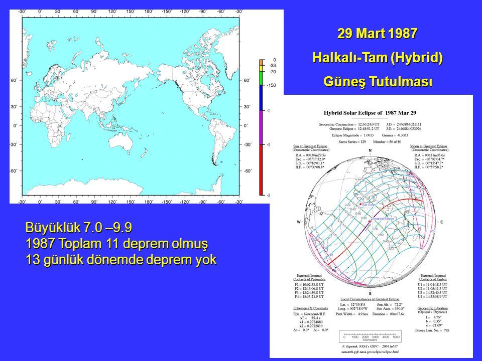 29 Mart 1987 Halkalı-Tam (Hybrid) Güneş Tutulması. Büyüklük 7.0 –9.9. 1987 Toplam 11 deprem olmuş.