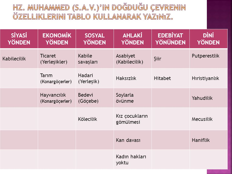 Hz. Muhammed (s.a.v.)'in doğduğu çevrenin özelliklerini tablo kullanarak yazınız.