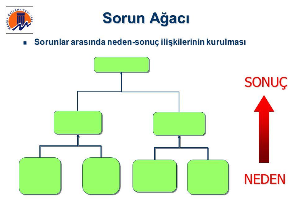 Sorun Ağacı SONUÇ NEDEN