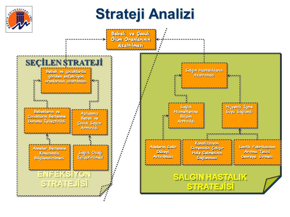 Strateji Analizi SEÇİLEN STRATEJİ ENFEKSİYON STRATEJİSİ