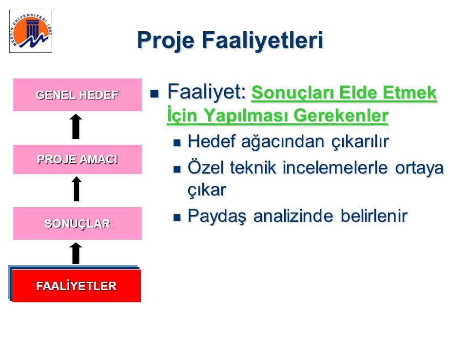 Proje Faaliyetleri GENEL HEDEF. Faaliyet: Sonuçları Elde Etmek İçin Yapılması Gerekenler. Hedef ağacından çıkarılır.