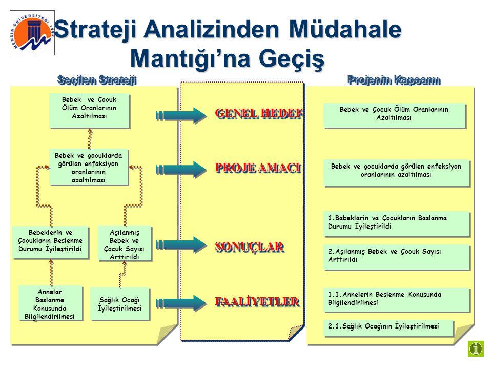 Strateji Analizinden Müdahale Mantığı'na Geçiş