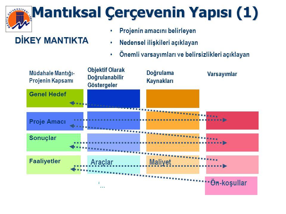 Mantıksal Çerçevenin Yapısı (1)