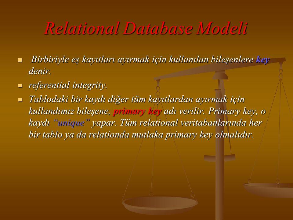 Relational Database Modeli