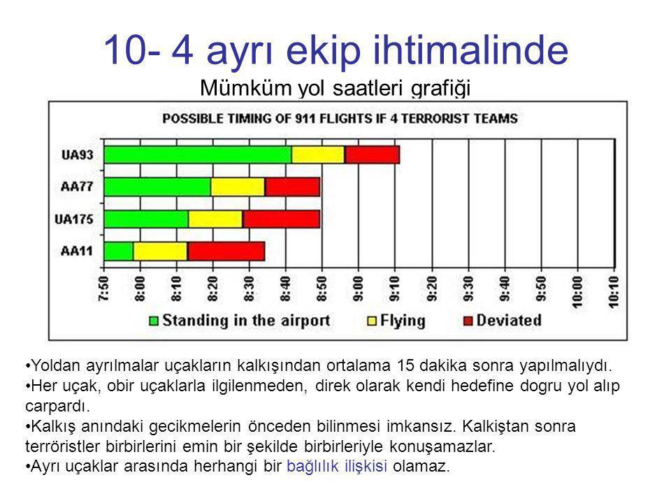 10- 4 ayrı ekip ihtimalinde Mümküm yol saatleri grafiği
