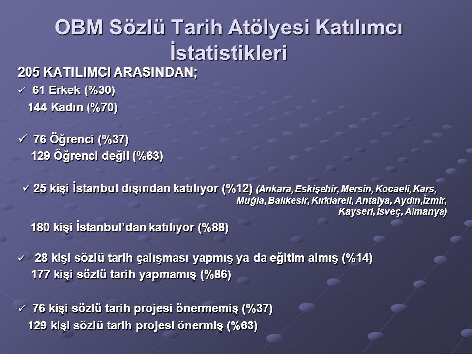 OBM Sözlü Tarih Atölyesi Katılımcı İstatistikleri