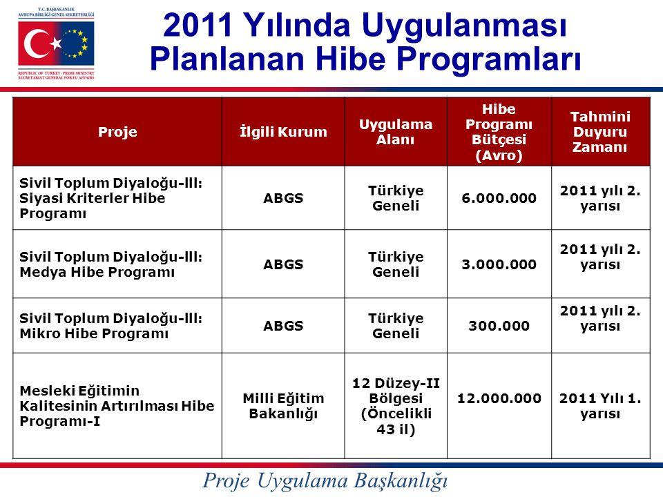 2011 Yılında Uygulanması Planlanan Hibe Programları