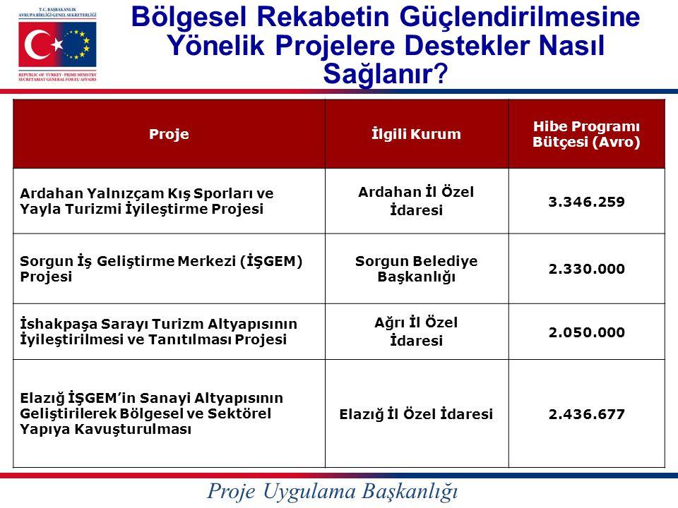 Hibe Programı Bütçesi (Avro) Sorgun Belediye Başkanlığı