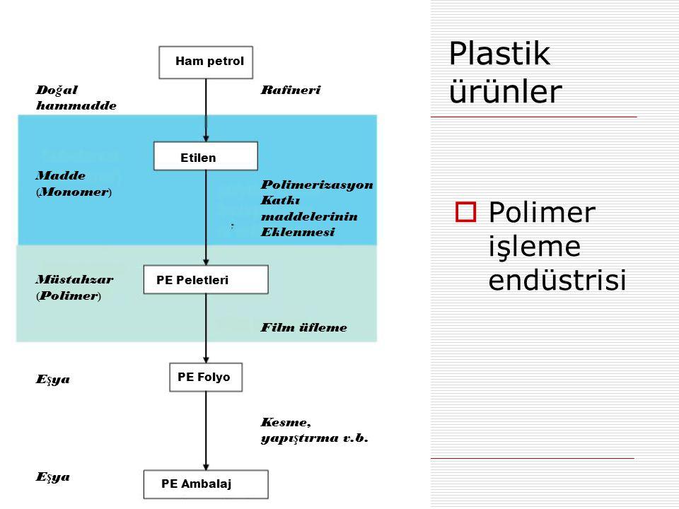 Plastik ürünler Polimer işleme endüstrisi Doğal hammadde Madde