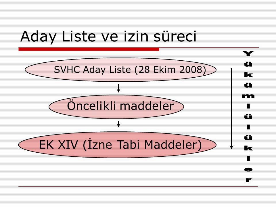 Aday Liste ve izin süreci