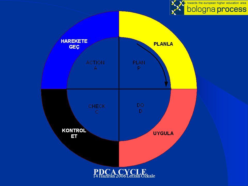 PDCA CYCLE 14 Haziran 2006 Lerzan Özkale