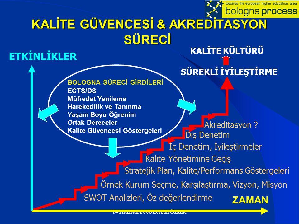 KALİTE GÜVENCESİ & AKREDİTASYON SÜRECİ