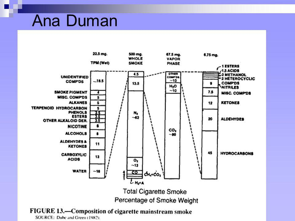 Ana Duman For chemical analysis, the smoke is arbitrarily separated into vapor and particulate.
