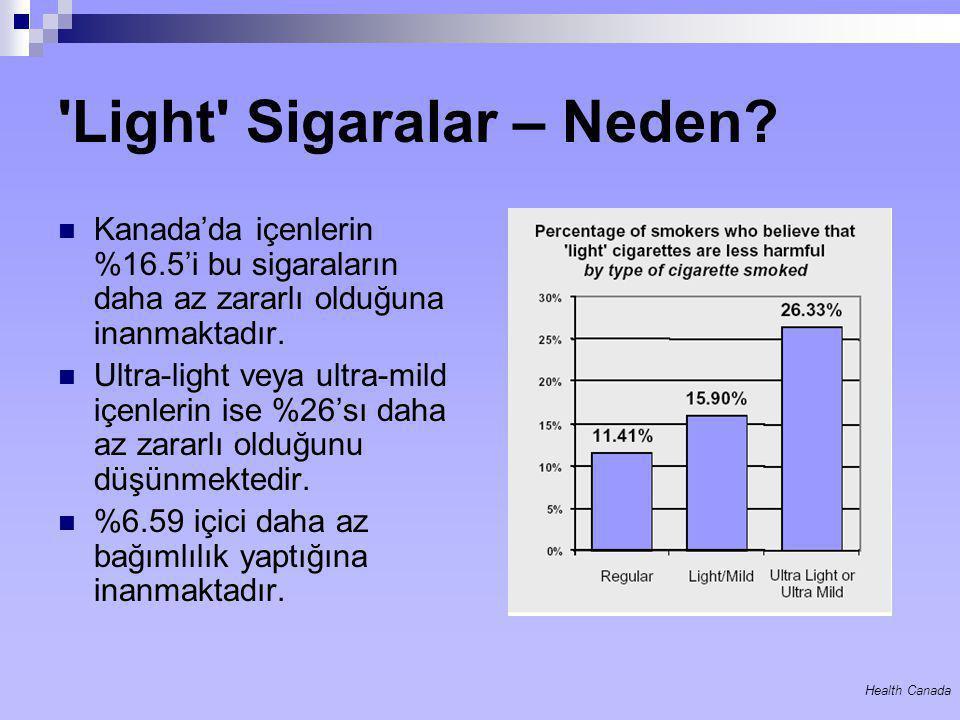 Light Sigaralar – Neden
