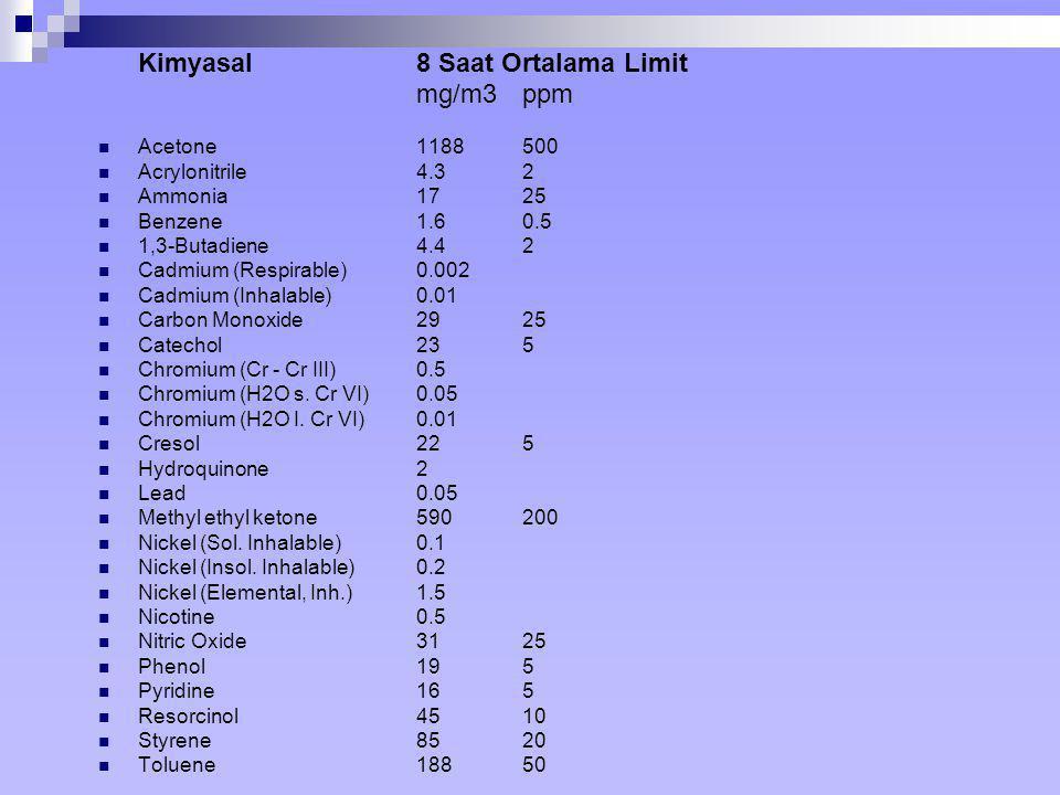 Kimyasal 8 Saat Ortalama Limit mg/m3 ppm